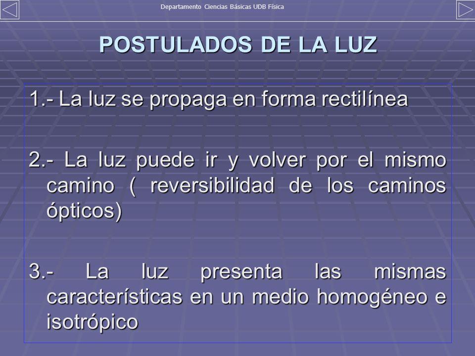 POSTULADOS DE LA LUZ 1.- La luz se propaga en forma rectilínea 2.- La luz puede ir y volver por el mismo camino ( reversibilidad de los caminos óptico