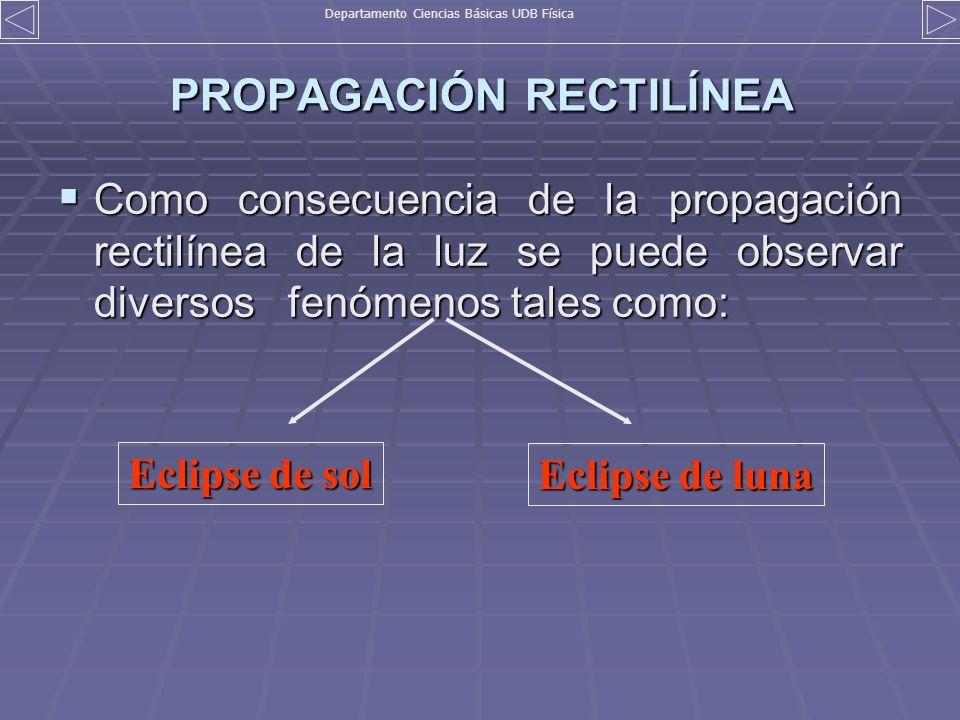 PROPAGACIÓN RECTILÍNEA Como consecuencia de la propagación rectilínea de la luz se puede observar diversos fenómenos tales como: Como consecuencia de