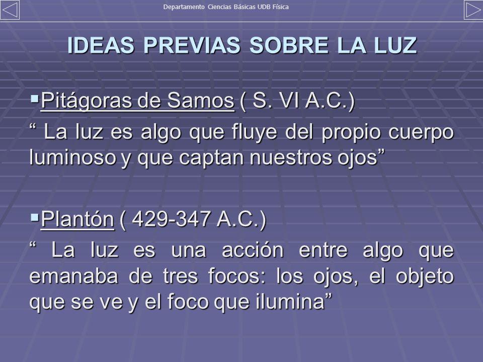 IDEAS PREVIAS SOBRE LA LUZ Pitágoras de Samos ( S. VI A.C.) Pitágoras de Samos ( S. VI A.C.) La luz es algo que fluye del propio cuerpo luminoso y que