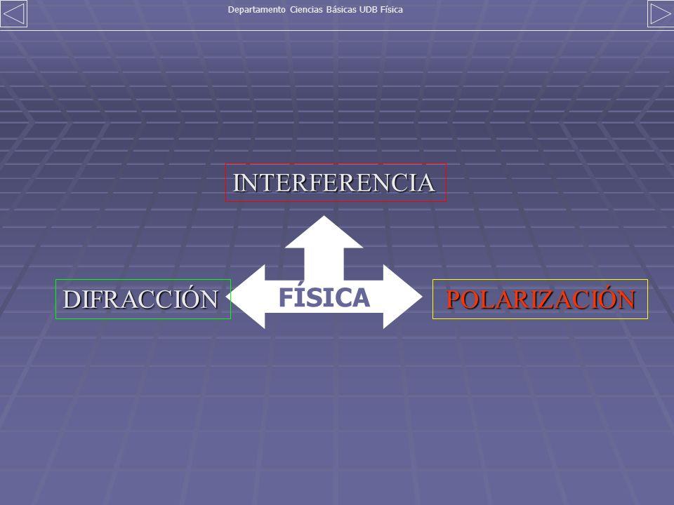 FÍSICA INTERFERENCIA POLARIZACIÓN POLARIZACIÓNDIFRACCIÓN Departamento Ciencias Básicas UDB Física