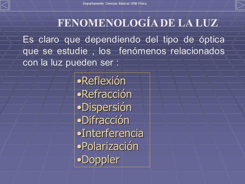 FENOMENOLOGÍA DE LA LUZ ReflexiónReflexión RefracciónRefracción DispersiónDispersión DifracciónDifracción InterferenciaInterferencia PolarizaciónPolar