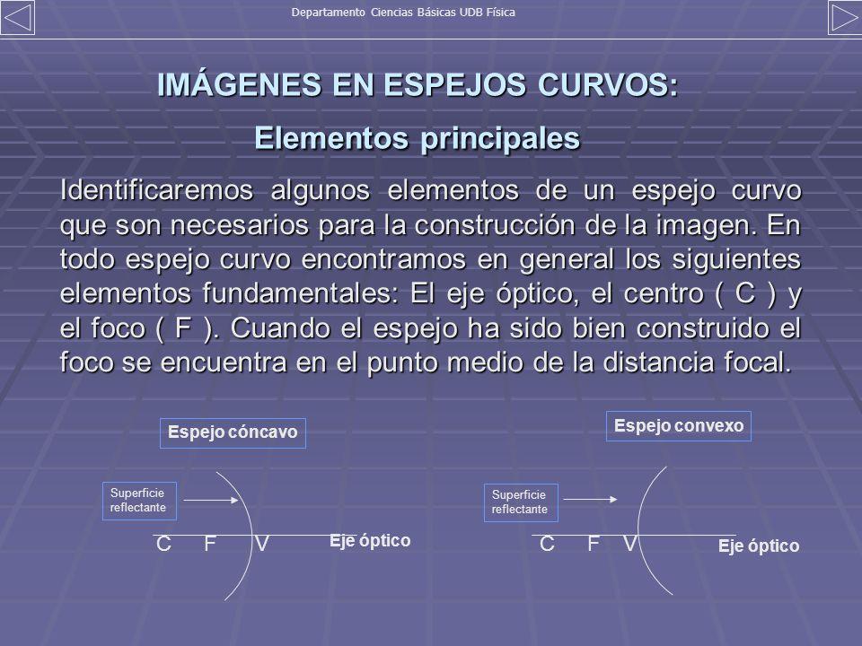 IMÁGENES EN ESPEJOS CURVOS: Elementos principales Identificaremos algunos elementos de un espejo curvo que son necesarios para la construcción de la i