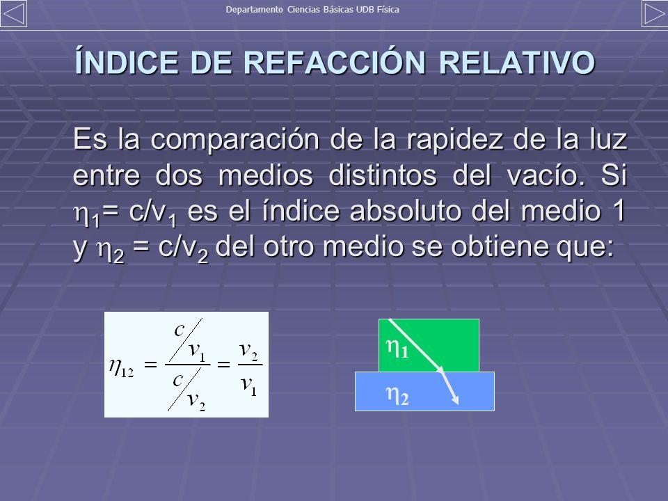ÍNDICE DE REFACCIÓN RELATIVO Es la comparación de la rapidez de la luz entre dos medios distintos del vacío. Si 1 = c/v 1 es el índice absoluto del me