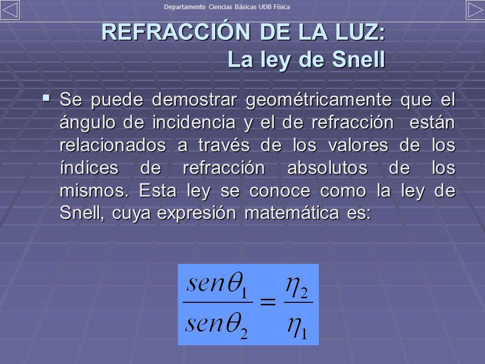 REFRACCIÓN DE LA LUZ: La ley de Snell Se puede demostrar geométricamente que el ángulo de incidencia y el de refracción están relacionados a través de