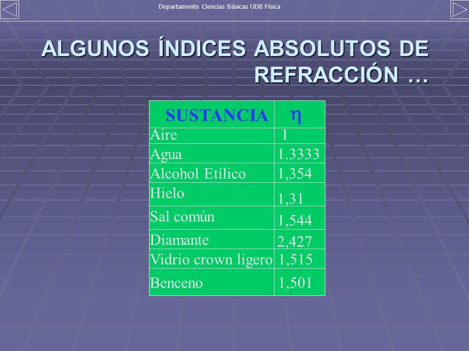 ALGUNOS ÍNDICES ABSOLUTOS DE REFRACCIÓN … SUSTANCIA Aire Agua Alcohol Etílico Hielo Sal común Diamante Vidrio crown ligero Benceno 1 1.3333 1,354 1,31