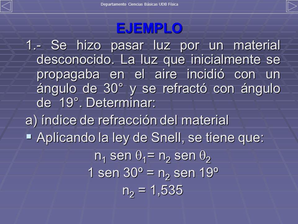 EJEMPLO 1.- Se hizo pasar luz por un material desconocido. La luz que inicialmente se propagaba en el aire incidió con un ángulo de 30° y se refractó