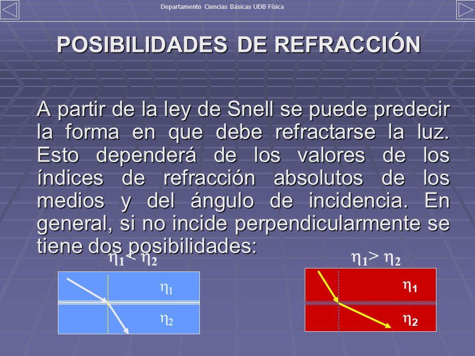 POSIBILIDADES DE REFRACCIÓN A partir de la ley de Snell se puede predecir la forma en que debe refractarse la luz. Esto dependerá de los valores de lo