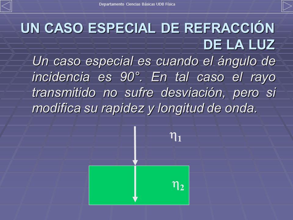 UN CASO ESPECIAL DE REFRACCIÓN DE LA LUZ Un caso especial es cuando el ángulo de incidencia es 90°. En tal caso el rayo transmitido no sufre desviació