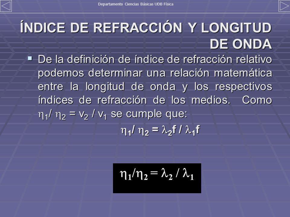ÍNDICE DE REFRACCIÓN Y LONGITUD DE ONDA De la definición de índice de refracción relativo podemos determinar una relación matemática entre la longitud