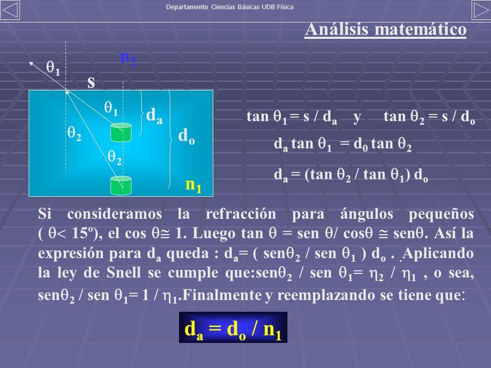 Análisis matemático dada dodo s 1 2 tan 1 = s / d a y tan 2 = s / d o d a tan 1 = d 0 tan 2 d a = (tan 2 / tan 1 ) d o Si consideramos la refracción p