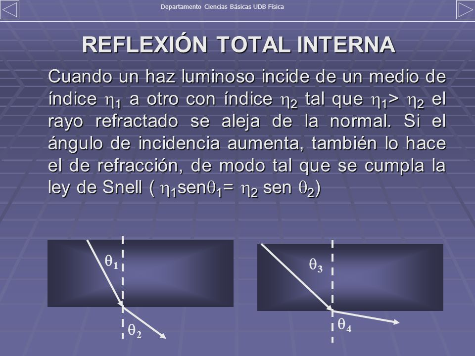 REFLEXIÓN TOTAL INTERNA Cuando un haz luminoso incide de un medio de índice 1 a otro con índice 2 tal que 1 > 2 el rayo refractado se aleja de la norm