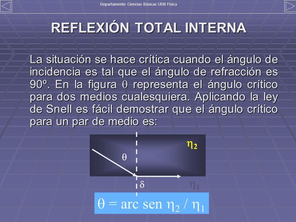 REFLEXIÓN TOTAL INTERNA La situación se hace crítica cuando el ángulo de incidencia es tal que el ángulo de refracción es 90º. En la figura representa