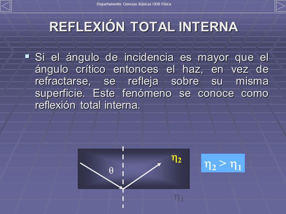 REFLEXIÓN TOTAL INTERNA Si el ángulo de incidencia es mayor que el ángulo crítico entonces el haz, en vez de refractarse, se refleja sobre su misma su