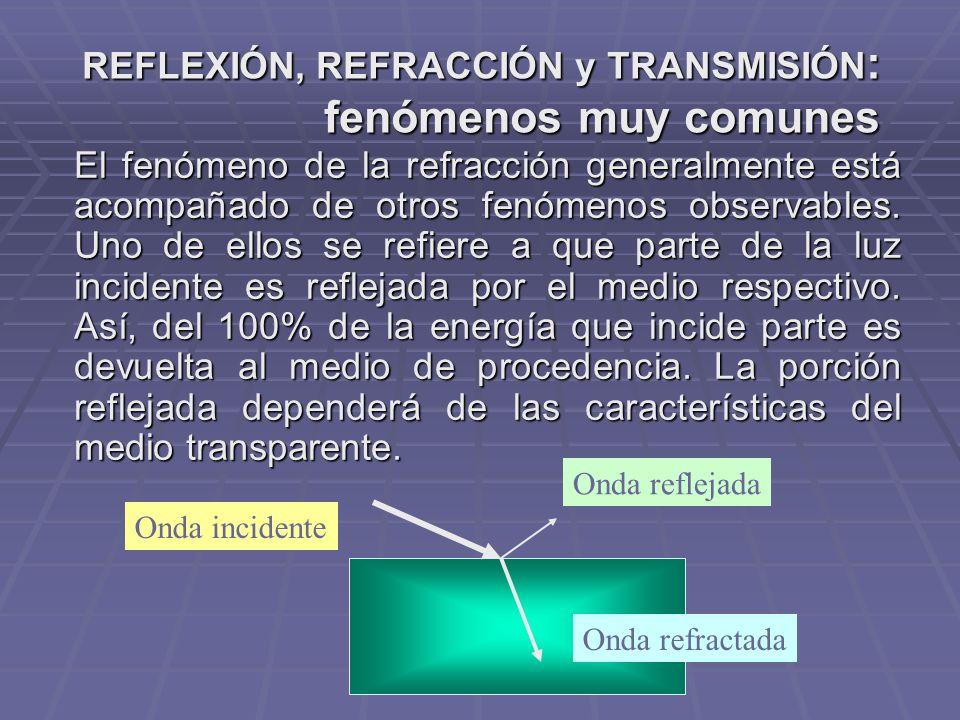 REFLEXIÓN, REFRACCIÓN y TRANSMISIÓN : fenómenos muy comunes El fenómeno de la refracción generalmente está acompañado de otros fenómenos observables.