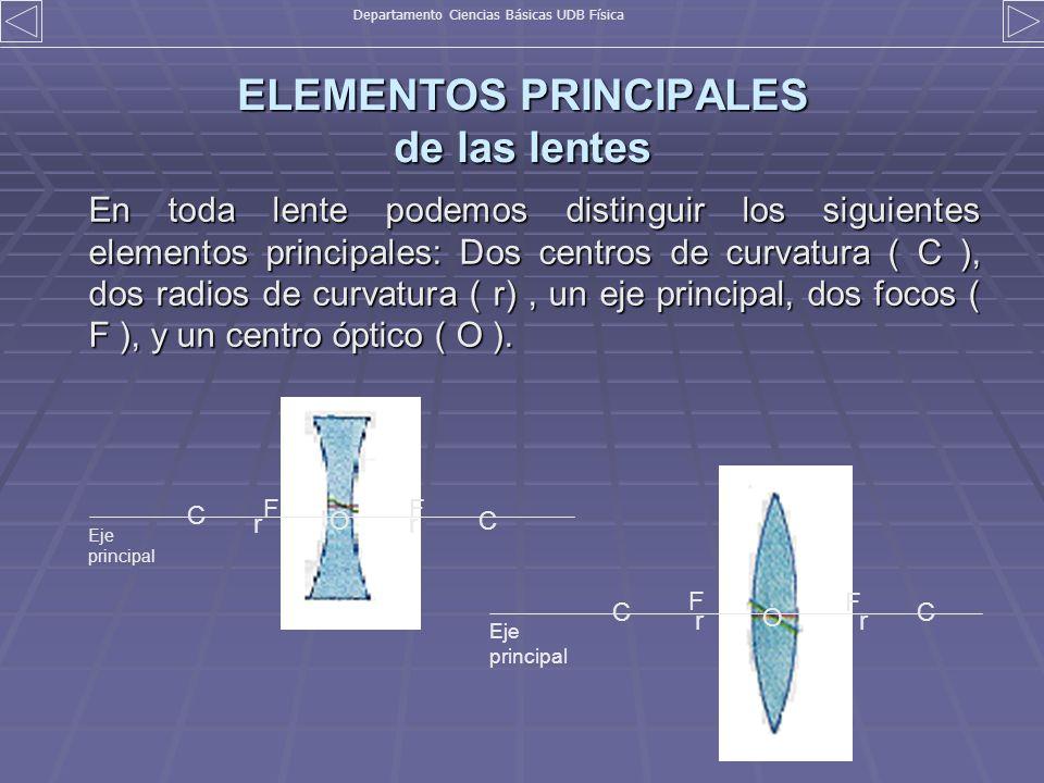 ELEMENTOS PRINCIPALES de las lentes En toda lente podemos distinguir los siguientes elementos principales: Dos centros de curvatura ( C ), dos radios