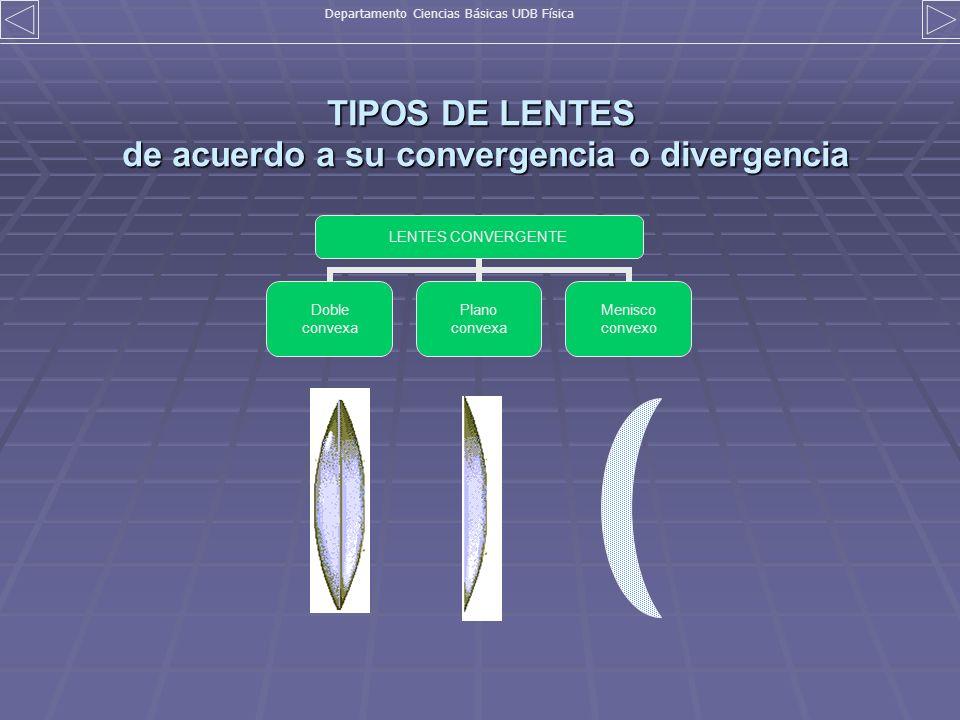 TIPOS DE LENTES de acuerdo a su convergencia o divergencia LENTES CONVERGENTE Doble convexa Plano convexa Menisco convexo Departamento Ciencias Básica
