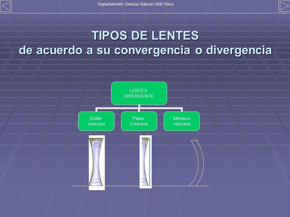 TIPOS DE LENTES de acuerdo a su convergencia o divergencia LENTES DIVERGENTE Doble cóncava Plano Cóncava Menisco cóncava Departamento Ciencias Básicas