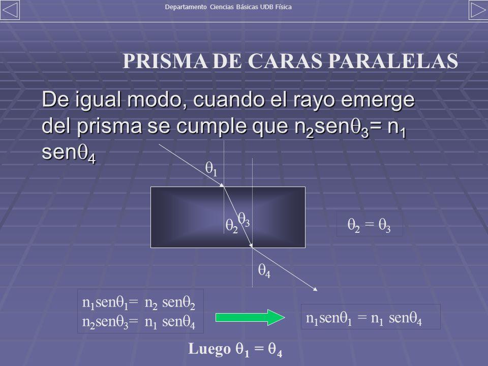 De igual modo, cuando el rayo emerge del prisma se cumple que n 2 sen 3 = n 1 sen 4 1 2 3 4 2 = 3 n 1 sen 1 = n 2 sen 2 n 2 sen 3 = n 1 sen 4 n 1 sen