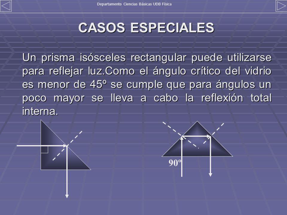 CASOS ESPECIALES Un prisma isósceles rectangular puede utilizarse para reflejar luz.Como el ángulo crítico del vidrio es menor de 45º se cumple que pa
