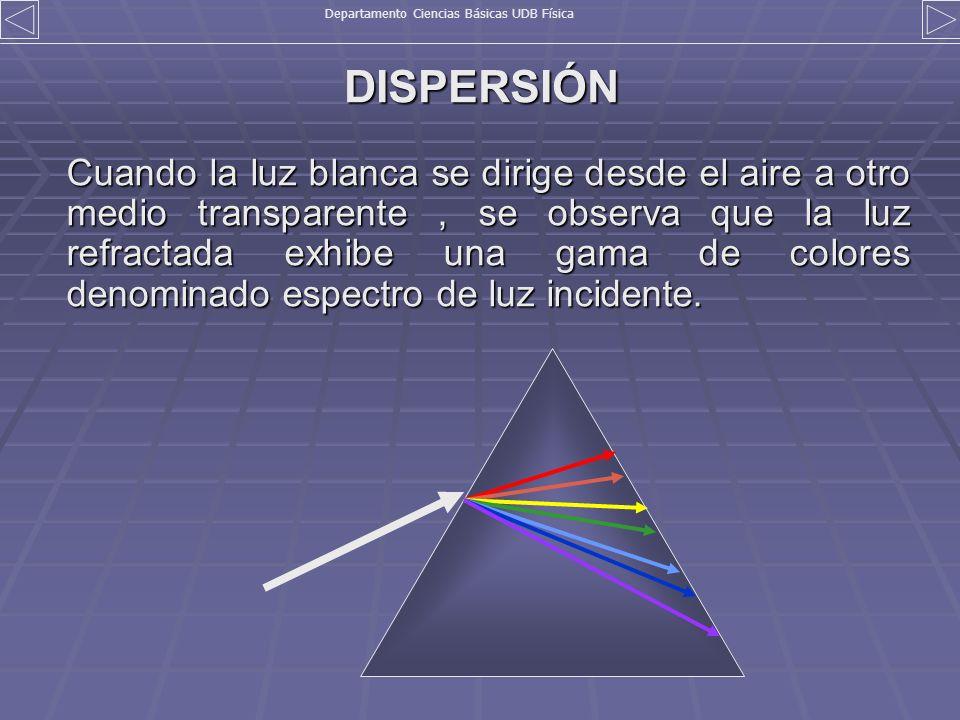 DISPERSIÓN Cuando la luz blanca se dirige desde el aire a otro medio transparente, se observa que la luz refractada exhibe una gama de colores denomin