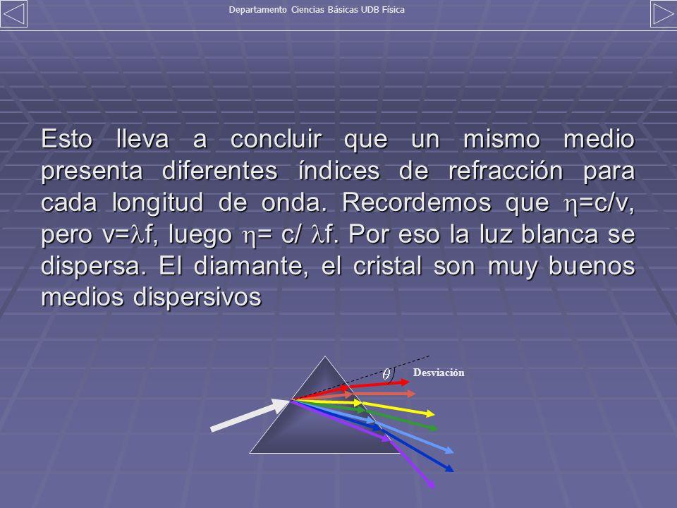 Esto lleva a concluir que un mismo medio presenta diferentes índices de refracción para cada longitud de onda. Recordemos que =c/v, pero v= f, luego =