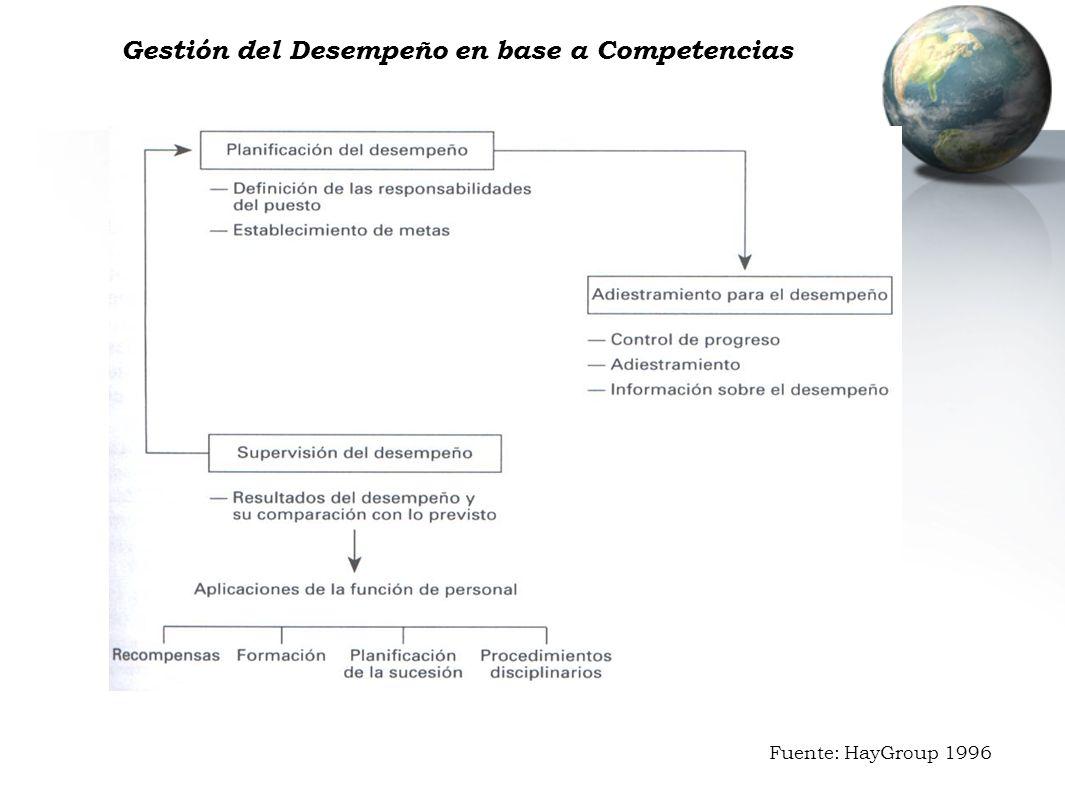 Gestión del Desempeño en base a Competencias Fuente: HayGroup 1996