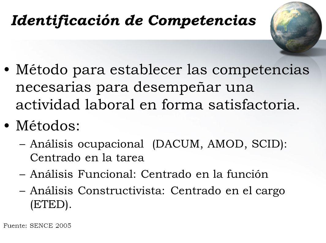 Identificación de Competencias Método para establecer las competencias necesarias para desempeñar una actividad laboral en forma satisfactoria. Método