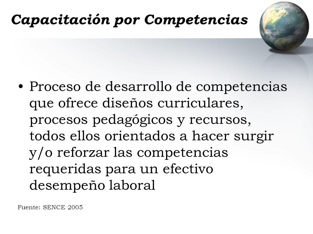 Capacitación por Competencias Proceso de desarrollo de competencias que ofrece diseños curriculares, procesos pedagógicos y recursos, todos ellos orie