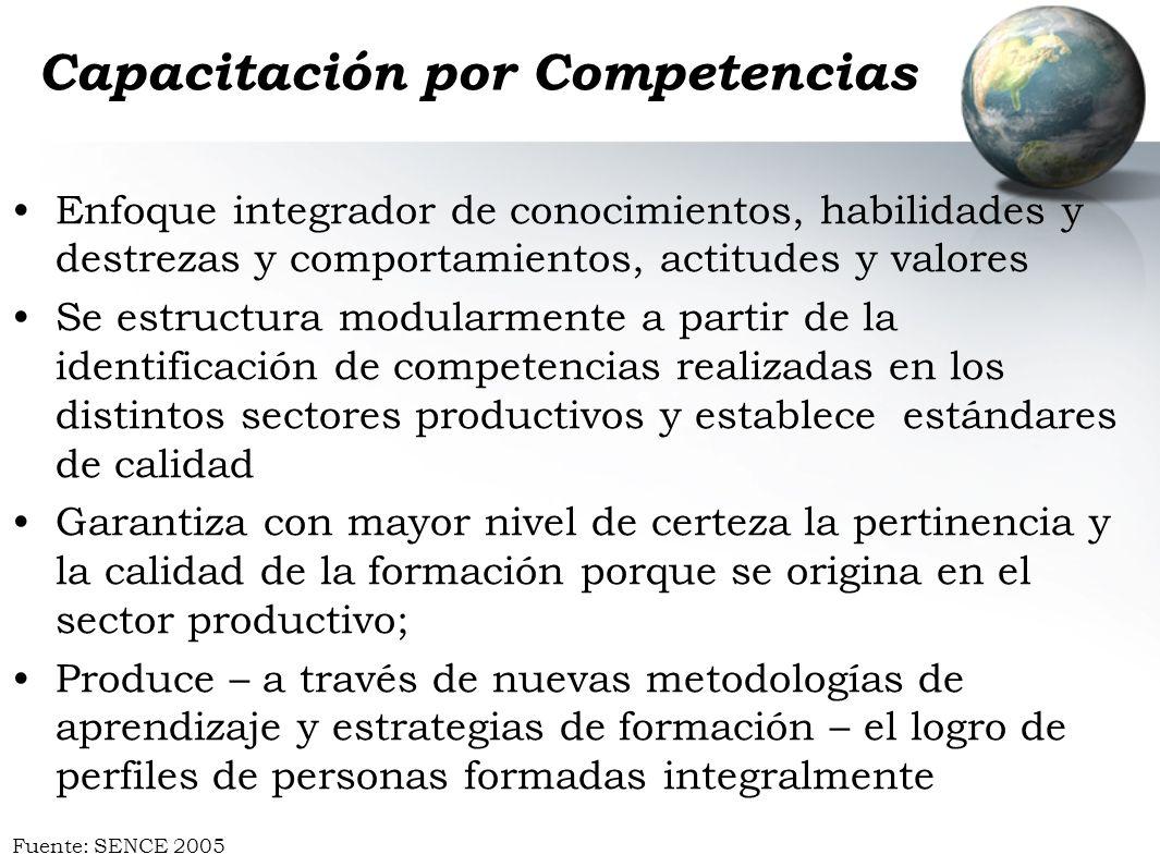 Capacitación por Competencias Enfoque integrador de conocimientos, habilidades y destrezas y comportamientos, actitudes y valores Se estructura modula