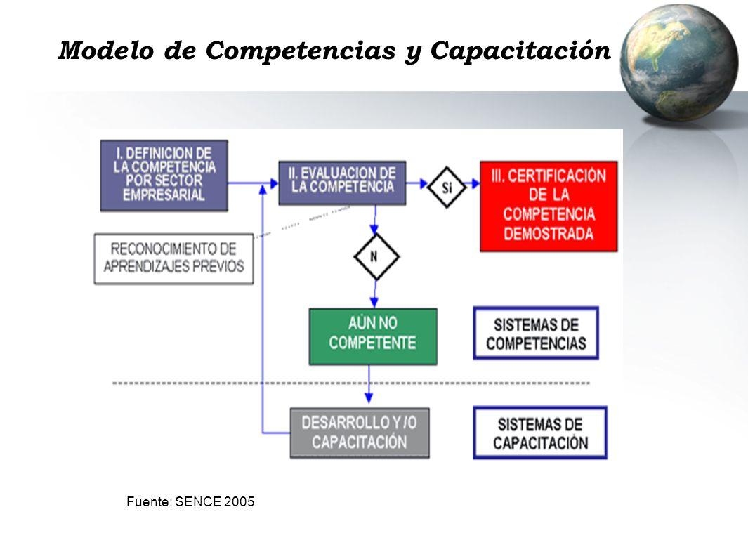 Modelo de Competencias y Capacitación Fuente: SENCE 2005