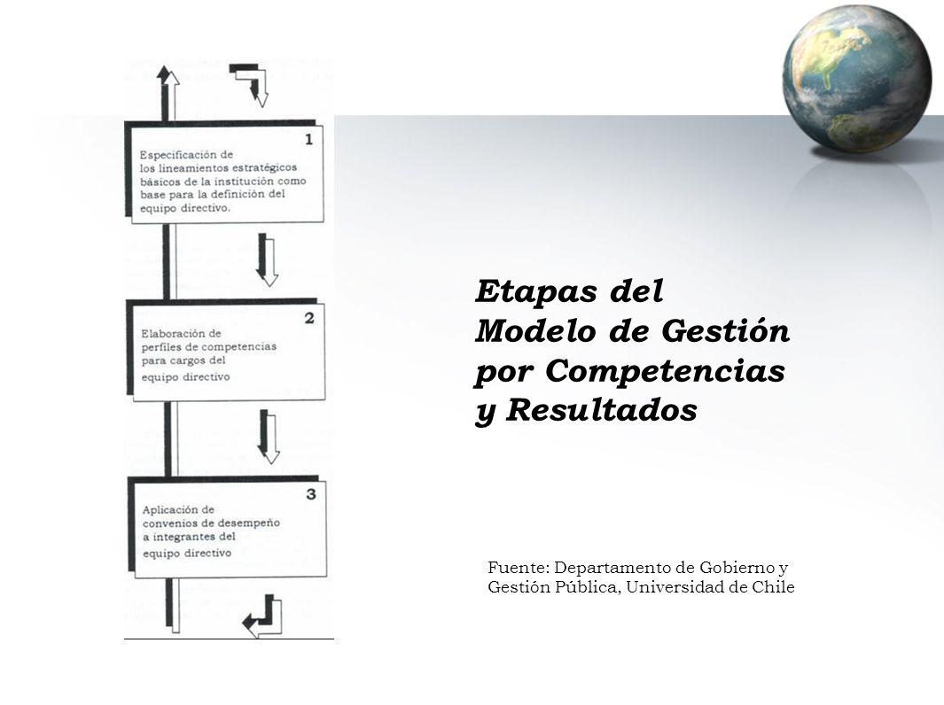 Etapas del Modelo de Gestión por Competencias y Resultados Fuente: Departamento de Gobierno y Gestión Pública, Universidad de Chile