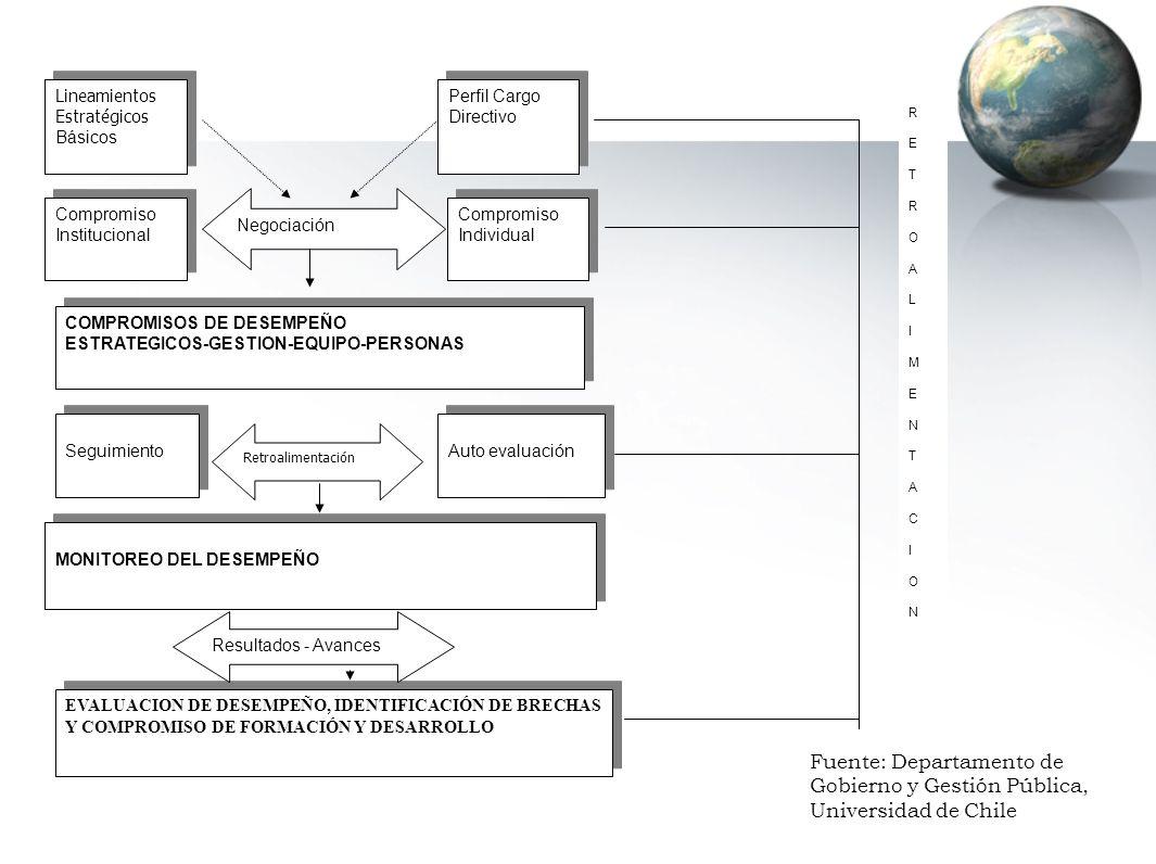 Lineamientos Estratégicos Básicos Lineamientos Estratégicos Básicos Perfil Cargo Directivo Perfil Cargo Directivo Compromiso Institucional Compromiso