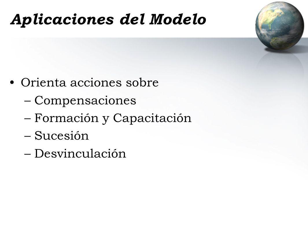 Aplicaciones del Modelo Orienta acciones sobre –Compensaciones –Formación y Capacitación –Sucesión –Desvinculación