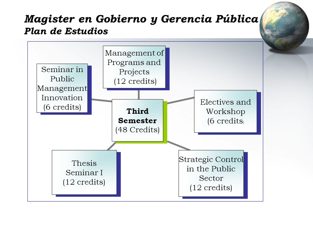 Magister en Gobierno y Gerencia Pública Plan de Estudios Third Semester (48 Credits) Management of Programs and Projects (12 credits) Electives and Workshop (6 credits) Strategic Control in the Public Sector (12 credits) Thesis Seminar I (12 credits) Seminar in Public Management Innovation (6 credits)
