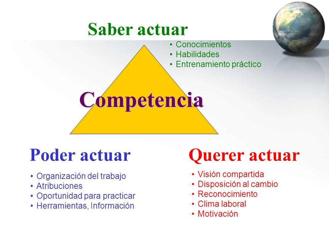 Competencia Saber actuar Conocimientos Habilidades Entrenamiento práctico Poder actuar Organización del trabajo Atribuciones Oportunidad para practica