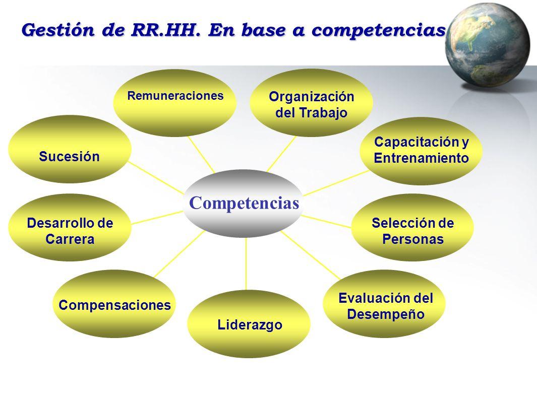 Gestión de RR.HH. En base a competencias Capacitación y Entrenamiento Selección de Personas Sucesión Evaluación del Desempeño Liderazgo Organización d