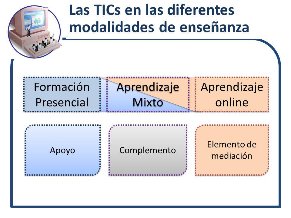 Teleformación Aprendizaje Mixto Aprendizaje Mixto Apoyo Complemento Elemento de mediación Formación Presencial Aprendizaje online Aprendizaje online L