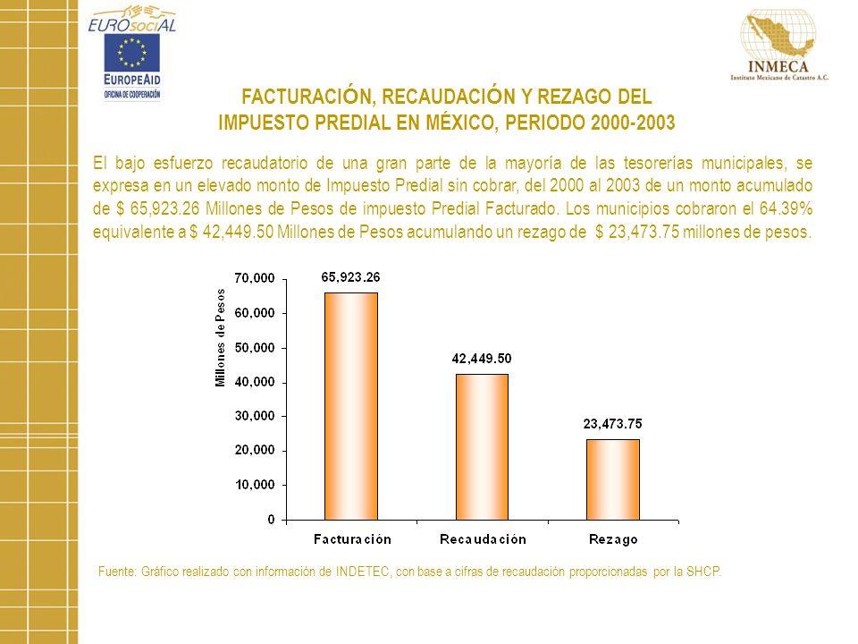 Fuente: Gráfico realizado con información de INDETEC, con base a cifras de recaudación proporcionadas por la SHCP.
