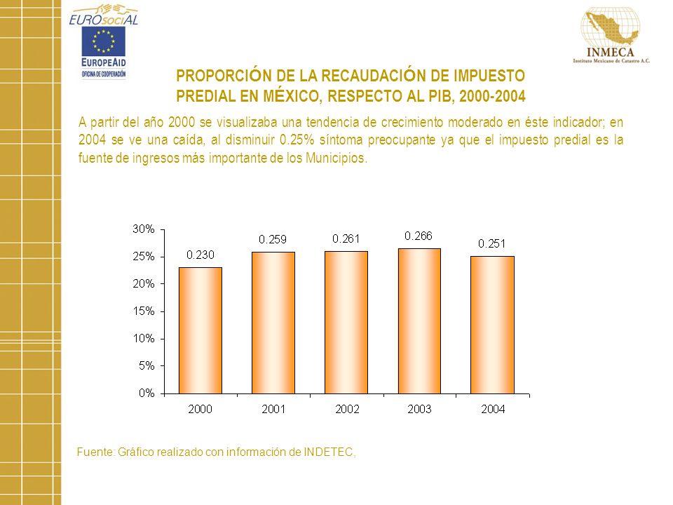PROPORCI Ó N DE LA RECAUDACI Ó N DE IMPUESTO PREDIAL EN M É XICO, RESPECTO AL PIB, 2000-2004 A partir del año 2000 se visualizaba una tendencia de crecimiento moderado en éste indicador; en 2004 se ve una caída, al disminuir 0.25% síntoma preocupante ya que el impuesto predial es la fuente de ingresos más importante de los Municipios.