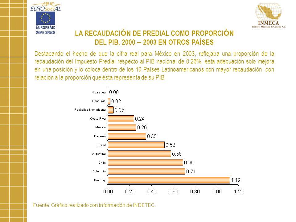 Fuente: Gráfico realizado con información de INDETEC.