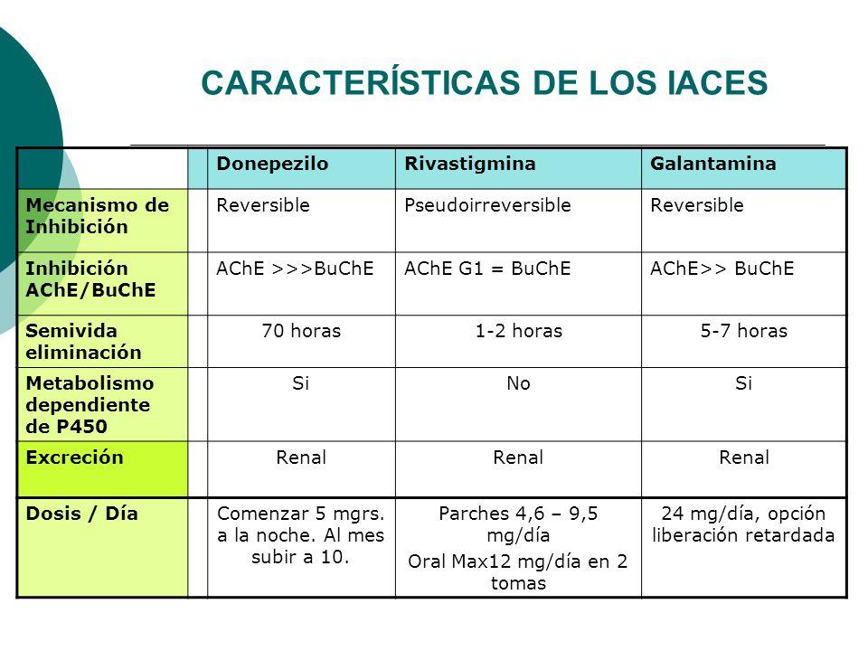 CARACTERÍSTICAS DE LOS IACES DonepeziloRivastigminaGalantamina Mecanismo de Inhibición ReversiblePseudoirreversibleReversible Inhibición AChE/BuChE AC