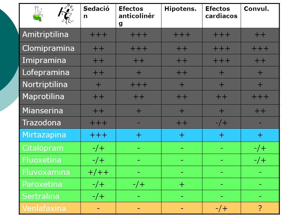 / Sedació n Efectos anticolinér g Hipotens.Efectos cardiacos Convul. Amitriptilina+++ ++ Clomipramina++++++++++ Imipramina++ +++++ Lofepramina+++ ++ N