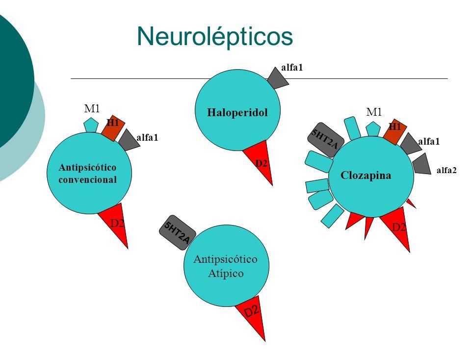 Antipsicótico convencional D2 M1 H1 alfa1 Haloperidol D2 Clozapina D2 M1 H1 alfa1 5HT2A alfa2 Antipsicótico Atípico D2 5HT2A Neurolépticos