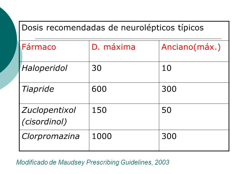 Modificado de Maudsey Prescribing Guidelines, 2003 Dosis recomendadas de neurolépticos típicos FármacoD. máximaAnciano(máx.) Haloperidol3010 Tiapride6