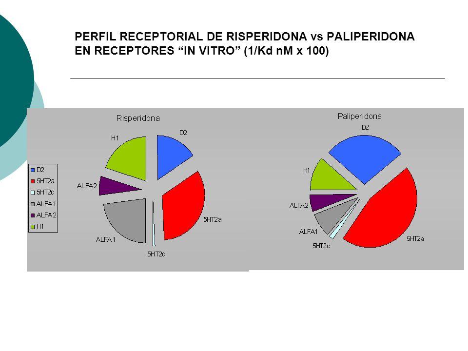 PERFIL RECEPTORIAL DE RISPERIDONA vs PALIPERIDONA EN RECEPTORES IN VITRO (1/Kd nM x 100)