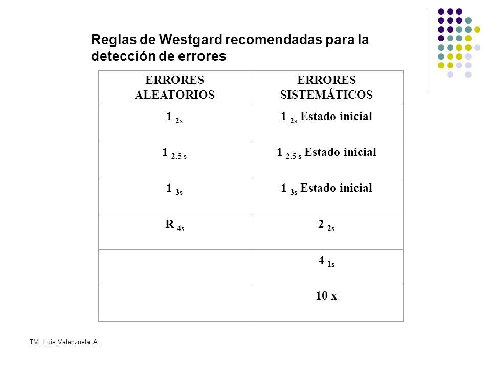 Reglas de Westgard recomendadas para la detección de errores ERRORES ALEATORIOS ERRORES SISTEMÁTICOS 1 2s 1 2s Estado inicial 1 2.5 s 1 2.5 s Estado inicial 1 3s 1 3s Estado inicial R 4s 2 2s 4 1s 10 x
