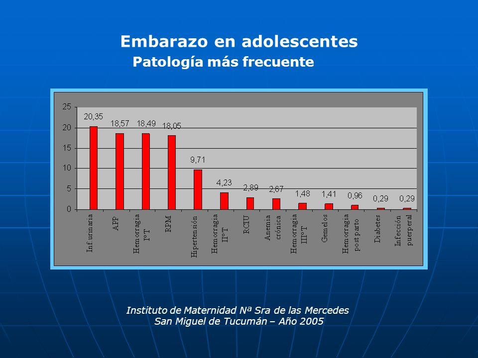 Patología más frecuente Instituto de Maternidad Nª Sra de las Mercedes San Miguel de Tucumán – Año 2005 Embarazo en adolescentes