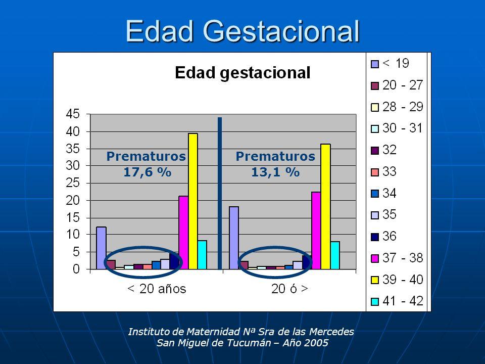 Edad Gestacional 17,6 % prematuros 13,1 % prematuros Instituto de Maternidad Nª Sra de las Mercedes San Miguel de Tucumán – Año 2005 Prematuros 17,6 % 13,1 %
