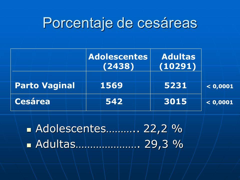 Porcentaje de cesáreas Adolescentes……….. 22,2 % Adolescentes……….. 22,2 % Adultas…………………. 29,3 % Adultas…………………. 29,3 % Adolescentes Adultas (2438) (10