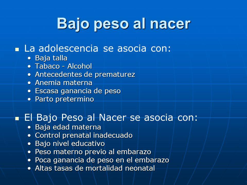 Bajo peso al nacer La adolescencia se asocia con: Baja tallaBaja talla Tabaco - AlcoholTabaco - Alcohol Antecedentes de prematurezAntecedentes de prem